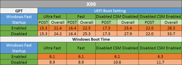 Enterprise X99 Fast Boot Results