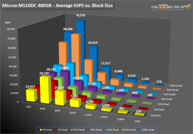 Micron M510DC 480GB - SNIA Bar Graph