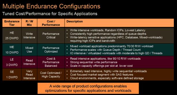 Seagate 1200dot SAS SSD endurance levels