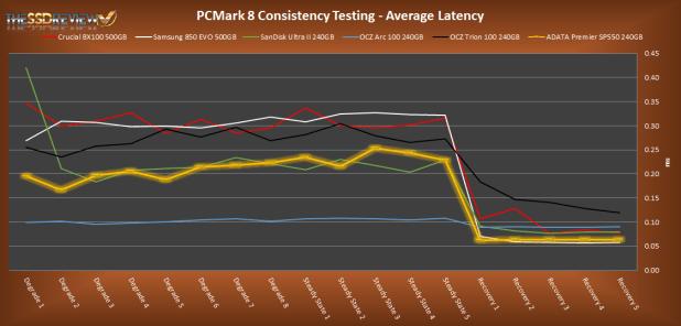 Adata Premier SP550 240GB PCMark 8 Average Latency