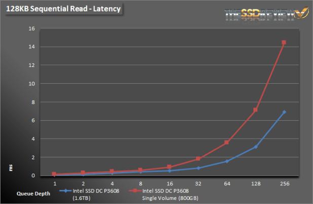 Intel SSD DC P3608 1.6TB - 128KB Read Lat Single and RAID