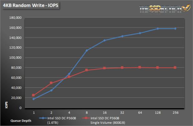 Intel SSD DC P3608 1.6TB - 4KB Write IOPS Single and RAID