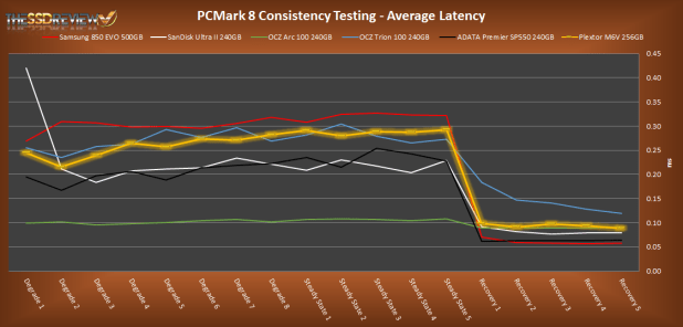 Plextor M6V 256GB PCMark 8 Average Lat