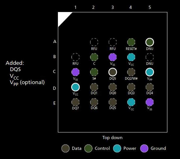 Micron XTRMFlash pinout chart