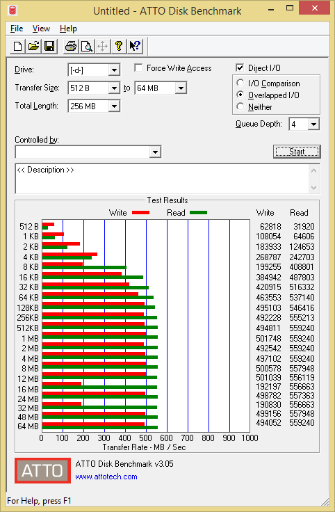 Crucial BX200 960GB ATTO