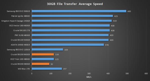 Crucial BX200 File Transfer vs BX100