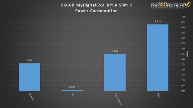MyDigitalSSD BP5e 960GB Power