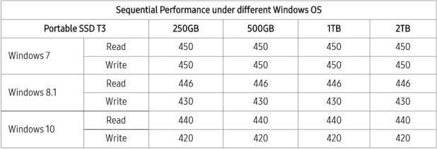 Samsunbg T3 Performance Variances through OS Use