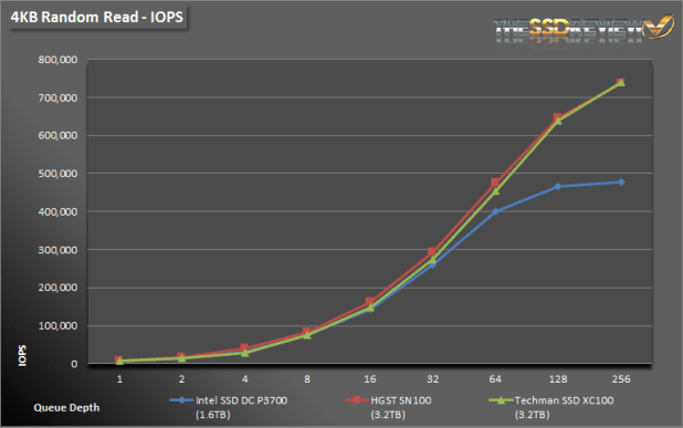 Techman SSD XC100 3.2TB 4K Read IOPS