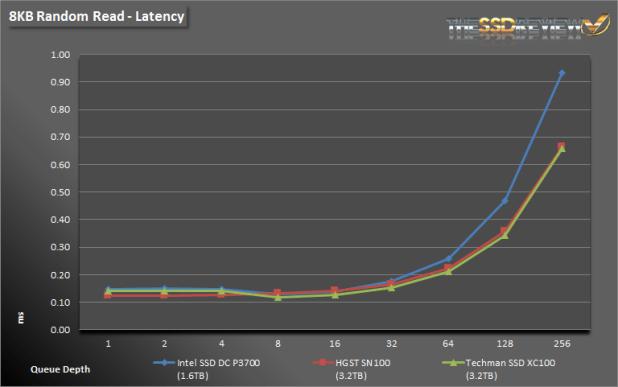 Techman SSD XC100 3.2TB 8K Read Latency