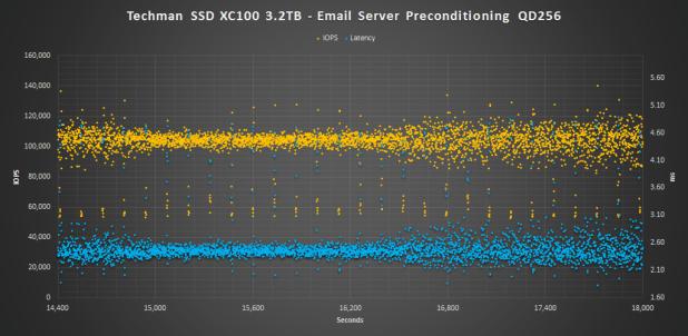 Techman SSD XC100 3.2TB ES Pre