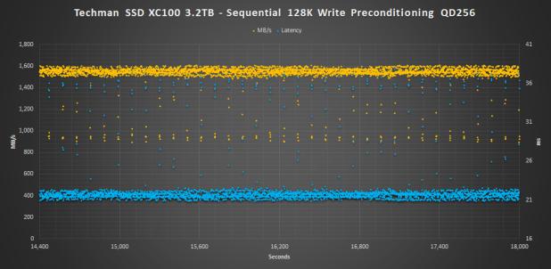 Techman SSD XC100 3.2TB Seq Pre