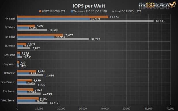 Techman SSD XC100 IOPS per Watt