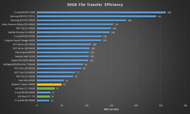 Mushkin Triactor SSD 30GB Efficiency