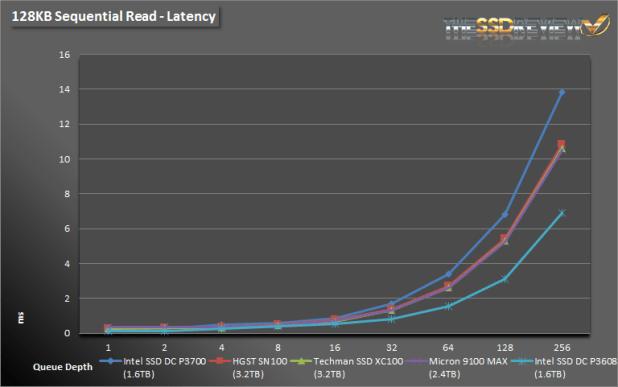 Micron 9100 Max 2.4TB 128K SR L