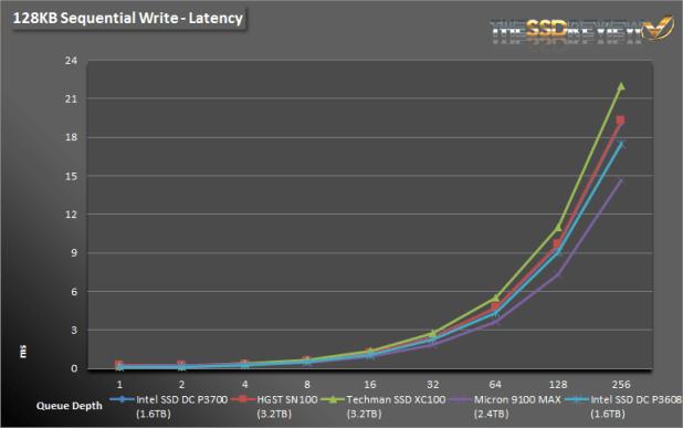 Micron 9100 Max 2.4TB 128K SW L