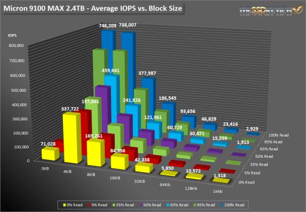 Micron 9100 Max 2.4TB SNIA Bar