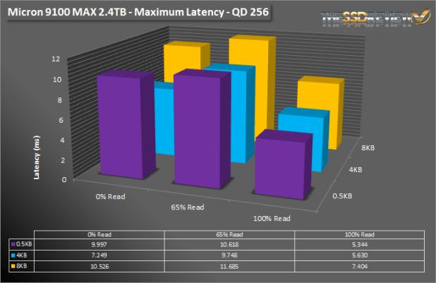 Micron 9100 Max 2.4TB SNIA max lat