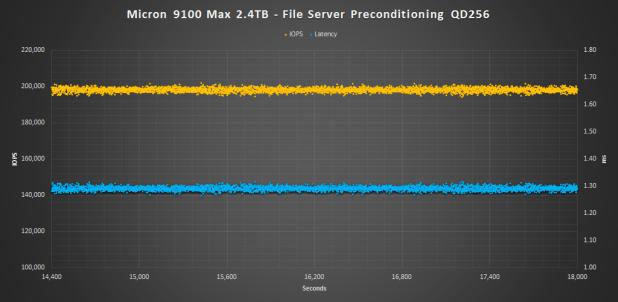Micron 9100 Max 2.4TB file pre