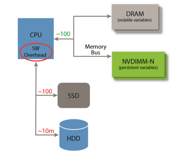SMART Modular usage tree