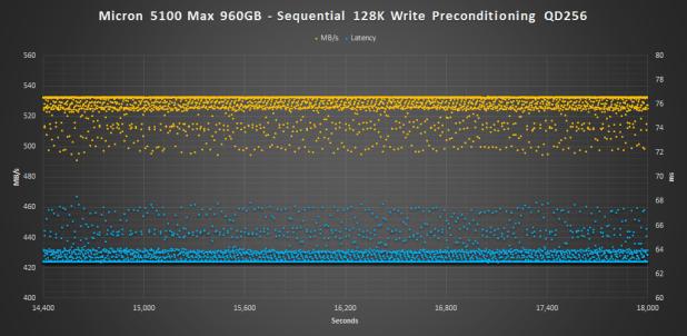 Micron 5100 MAX 128K WRITE PRECON
