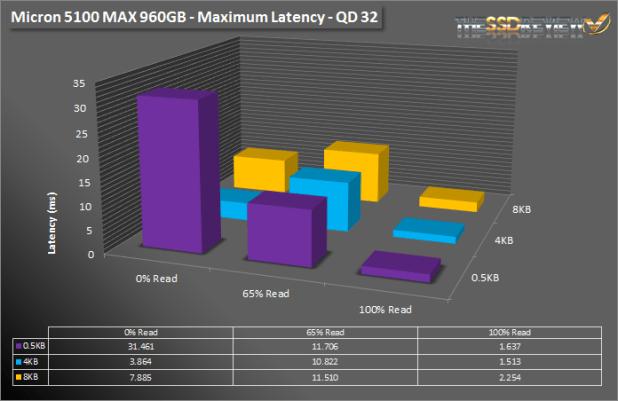Micron 5100 MAX - SNIA MAX LATENCY