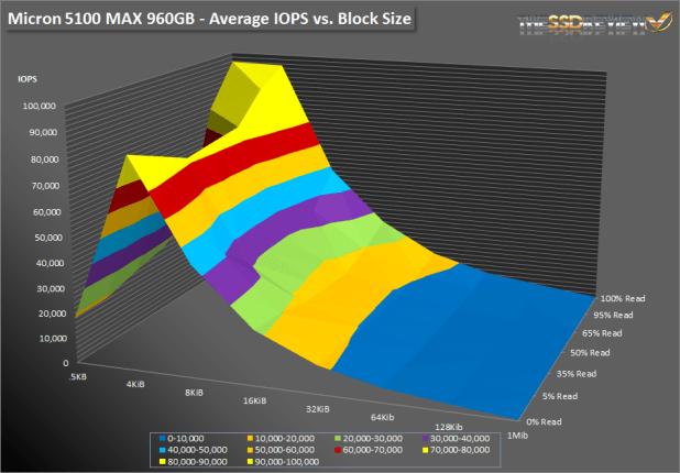 Micron 5100 MAX - SNIA SURFACE