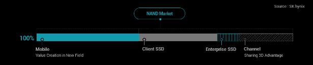 SKHynix 3D NAND infographic