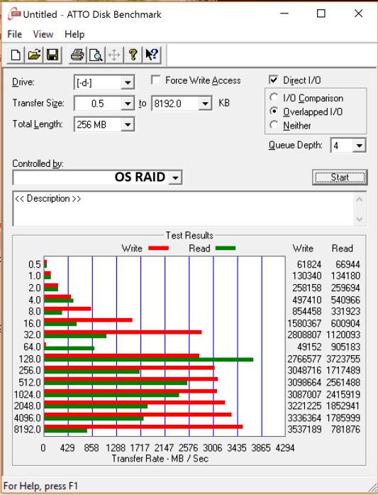Highpoint SSD7101 960 Pro OS RAID 0 ATTO2