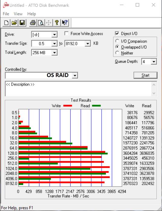 Highpoint SSD7101 Toshiba RD400 RAID 0 ATTO