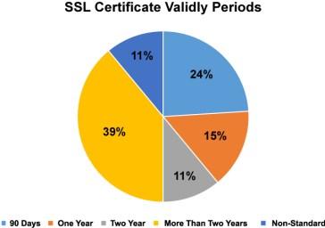 SSL Certificates Expire