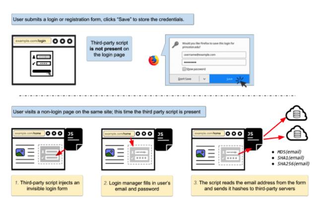 browser autofill vulnerability