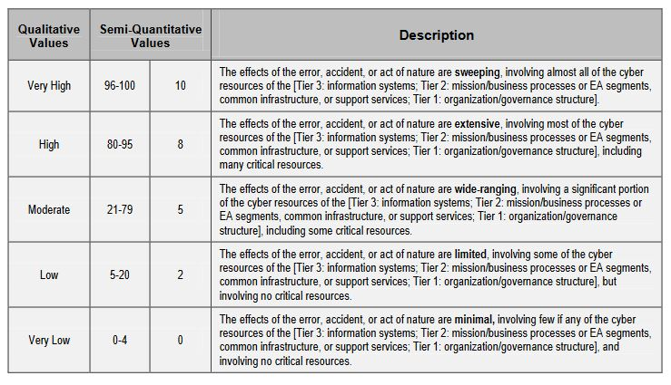 Information Security Procedures Template