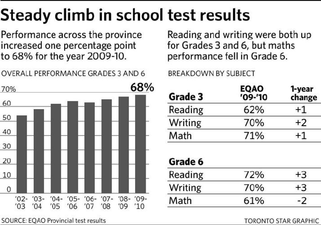 Ontario students show slight gain in provincial test