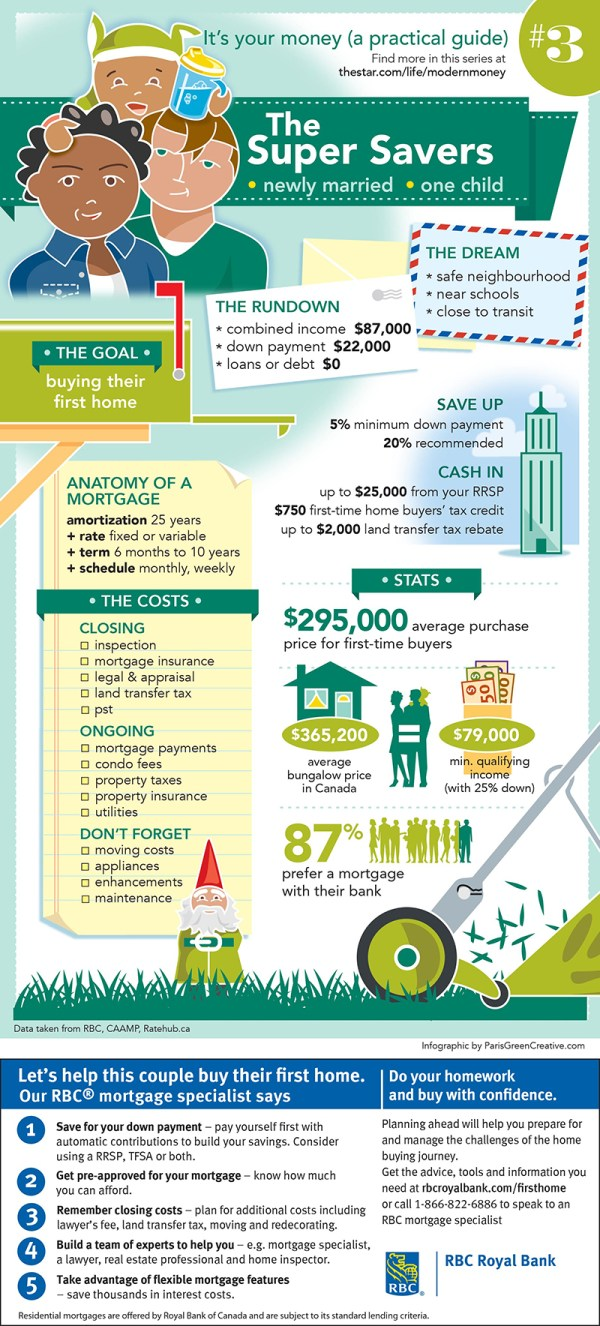 Home Buyer Infographic