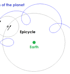 diagram showing a planet moving in circles as it orbits the earth  [ 1181 x 803 Pixel ]