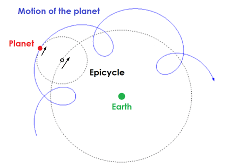 medium resolution of diagram showing a planet moving in circles as it orbits the earth