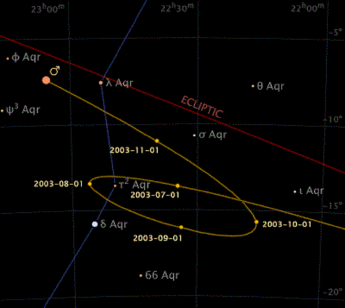 medium resolution of map of the sky showing that mars appeared to move back on itself and then forwards