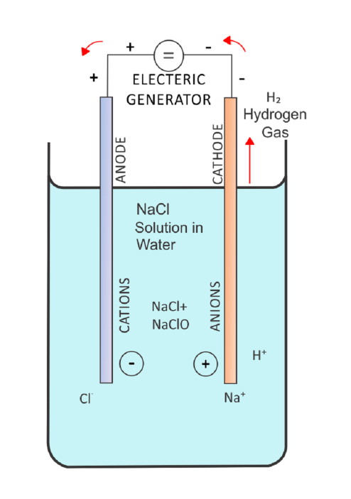 small resolution of diagram showing negatively charged chlorine ions moving towards the anode and positively charged sodium ions