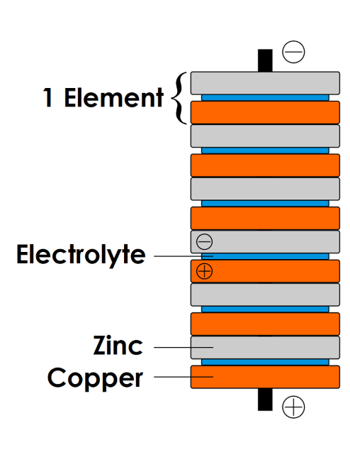 Diagram Also Potato Battery Clock Also Electrolysis Of Water