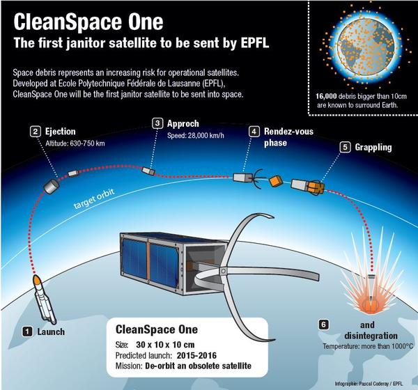 Infographic summarizing how CleanSpace One will work.