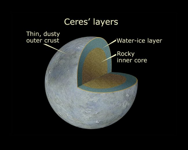 Cutaway image showing Ceres's layers.