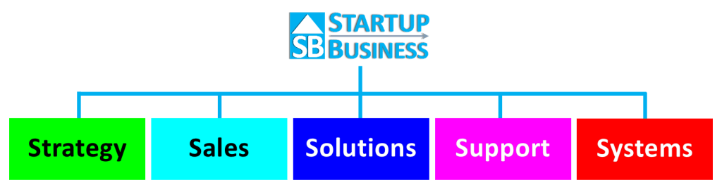 The Startup Business Solutions Structure Overview
