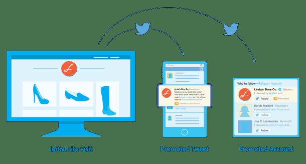 Twitter 'follows' Facebook in Retargeting