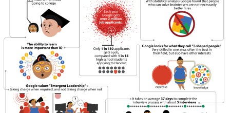 How Hard It Is To Get A Job At Google