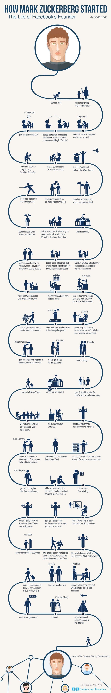 Mark Zuckerberg Life in An Info-graphic