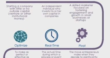The Startup Disctionary