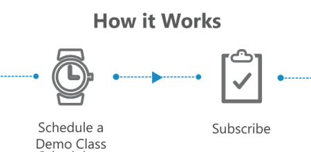 How FlipClass Works