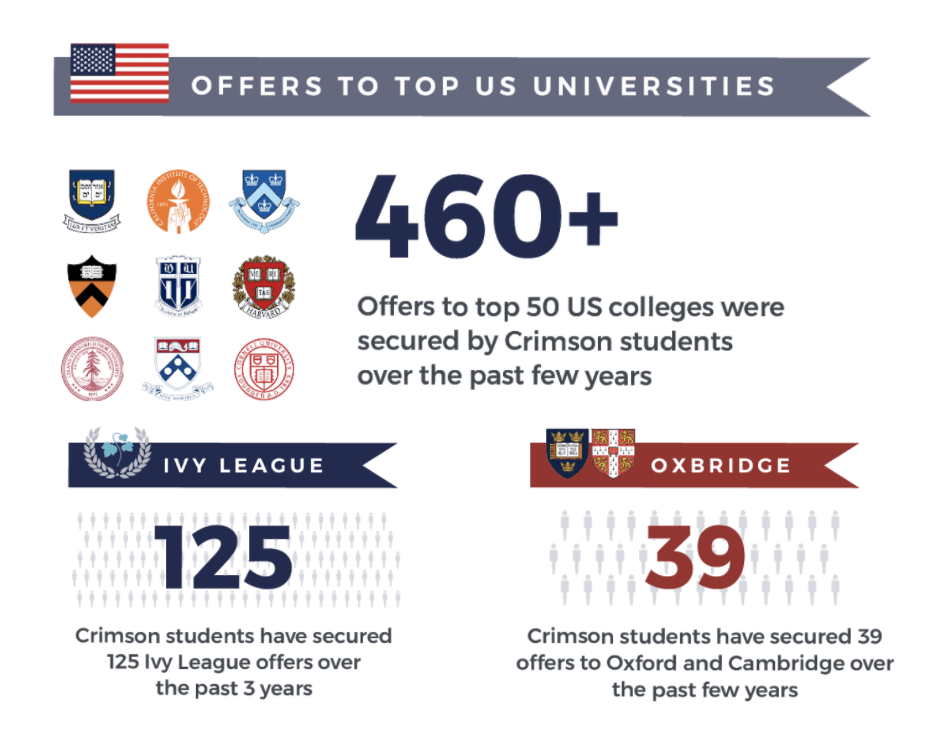 Practice Makes Perfect—Tips and Services Like Crimson Education Can Help Teens Sharpen their Academic Skills and Plan for College