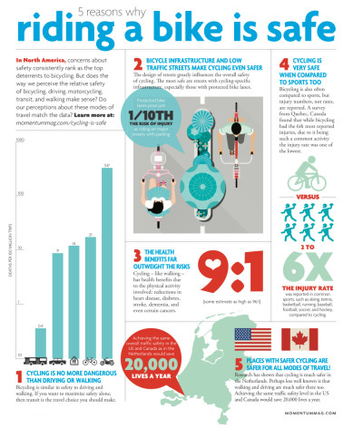 Cycling is safe - depending on how you look at it